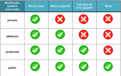 Fig.1 Visibilidad según campo o método de una clase