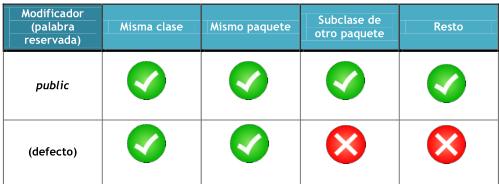 Modificadores del acceso de una clase