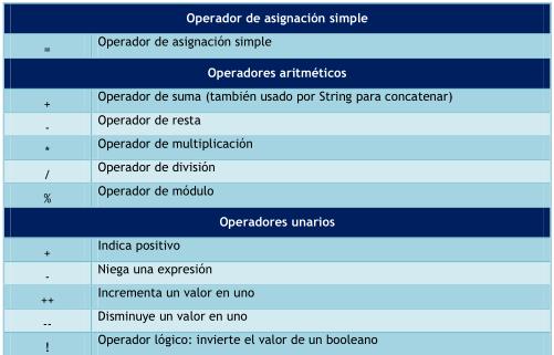 Fig. 2 Operadores en Java