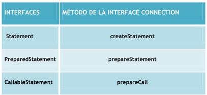 Fig. 3. Creacion de objetos SQL
