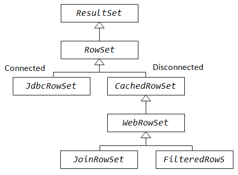 Fig. 4. RowSet
