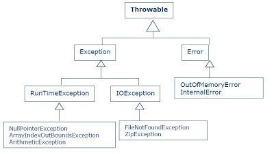 Fig. 1. Jerarquía de excepciones